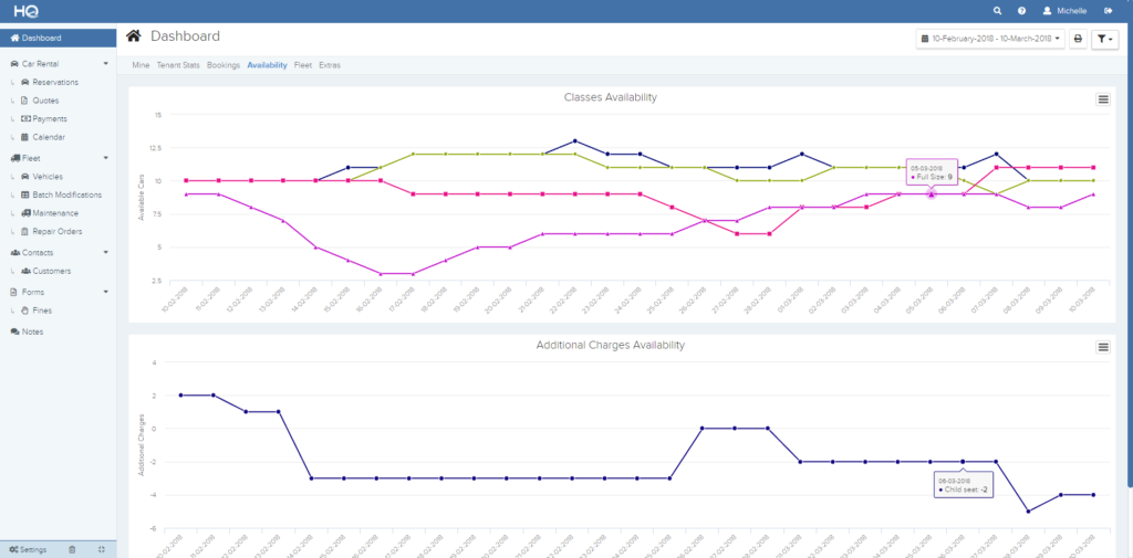 Availability dashboard