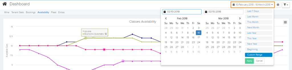 Dashboard Availability Dates