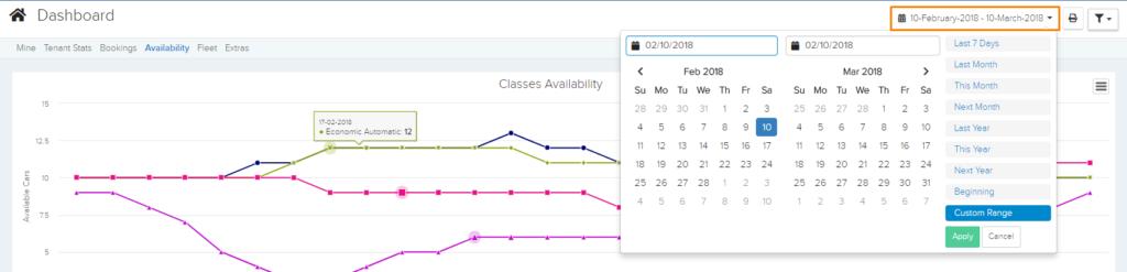 Dashboard Availability Dates